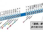 J9016 三田線